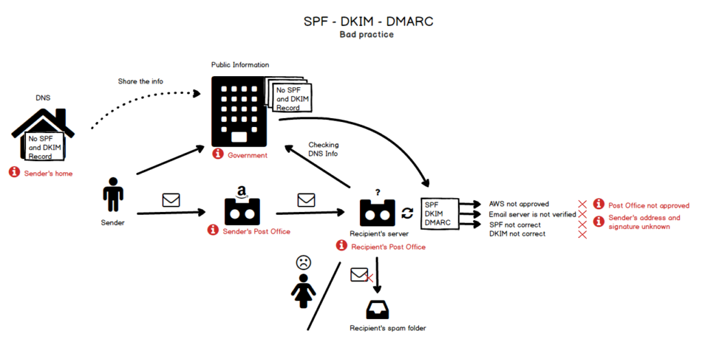 How to Explain SPF and DKIM to a Kid?